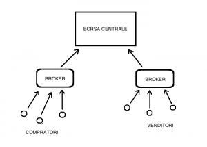 Borsa centralizzata
