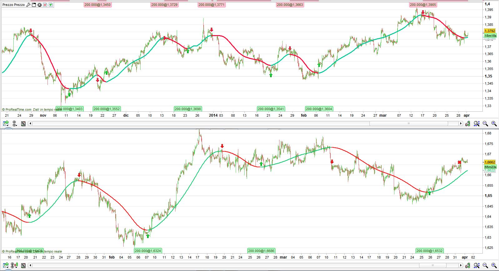 trading indicatore migliore
